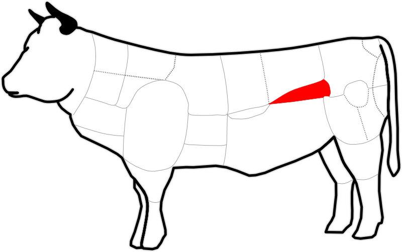 Abbildung des Filet oder der Lende eines Rind
