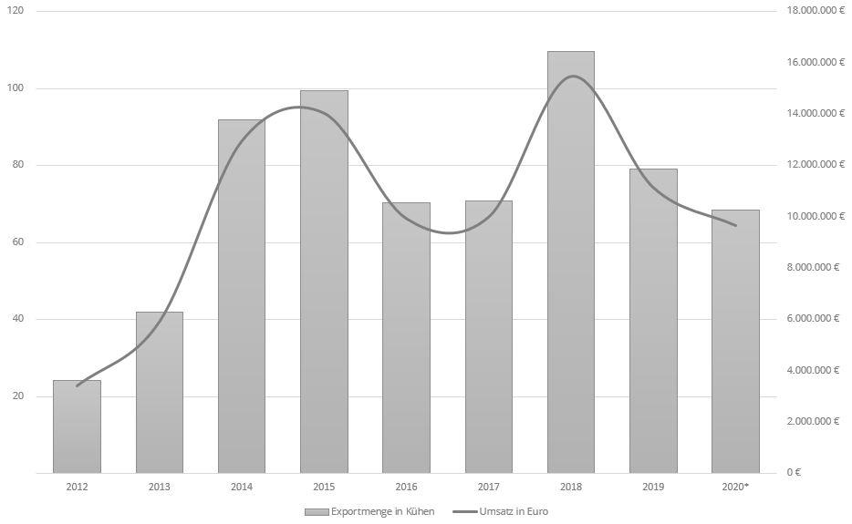 Graph über die Entwicklung der gesamten Exportmenge heruntergebrochen auf die Menge an Kühen und den Umsatz