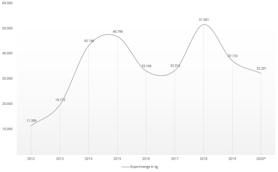 Chart zur Entwicklung der Exportmenge von Rindfleisch aus Kobe