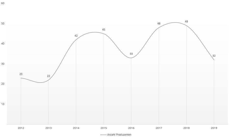 Grafik über die Entwicklung der Gesamtzahl an Kobe Produzenten