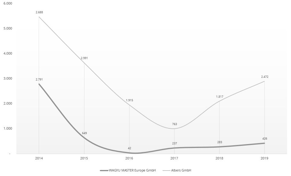 Schaubild über deutsche Kobe Importe seit 2014