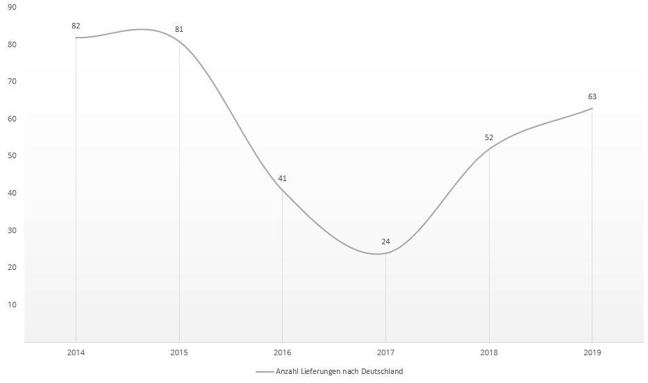 Grafik über die Entwicklung der Anzahl der Kobe Lieferungen nach Deutschland